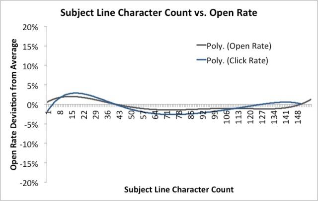 MailChimp Graph