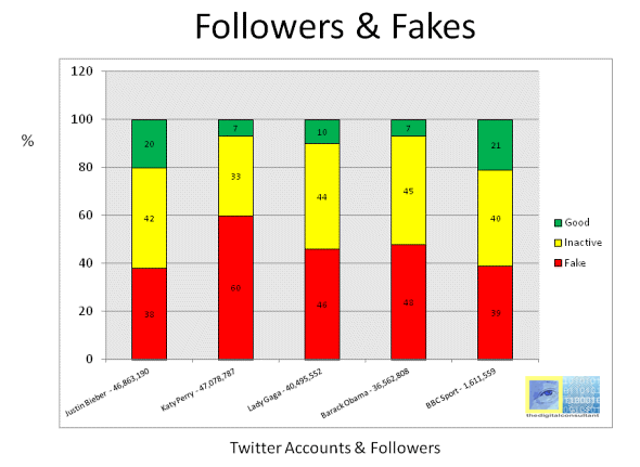 Follower and Fakes
