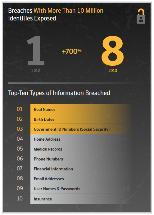 Source: Symantec Corporation - Internet Security Threat Report 2014.