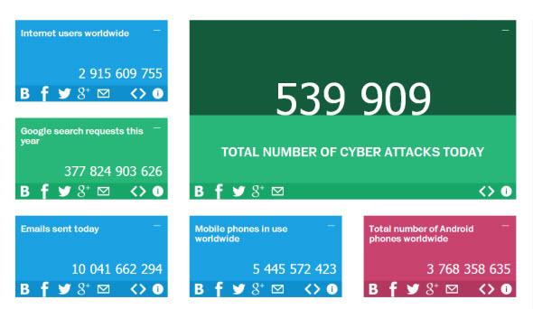 Kaspersky Cyberstats