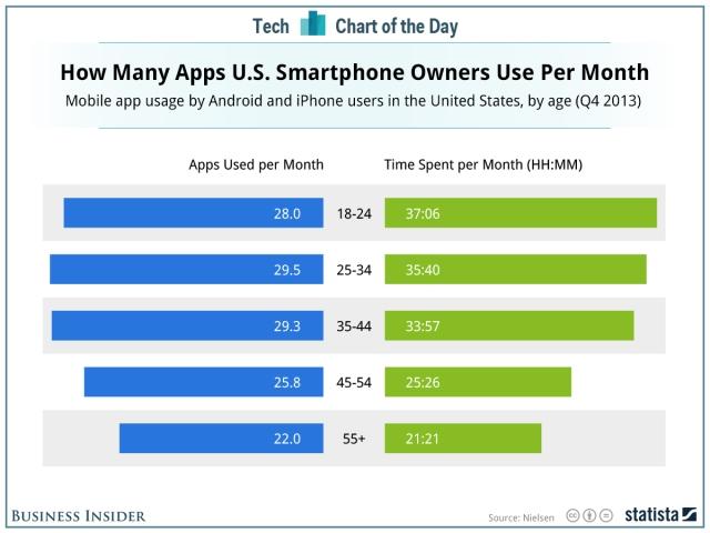 App Use