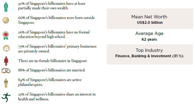 Singapore Billionaires