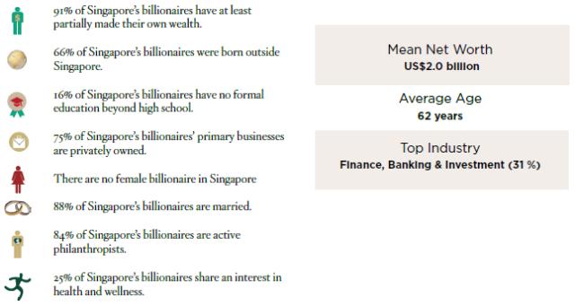 Singapore Billionaires